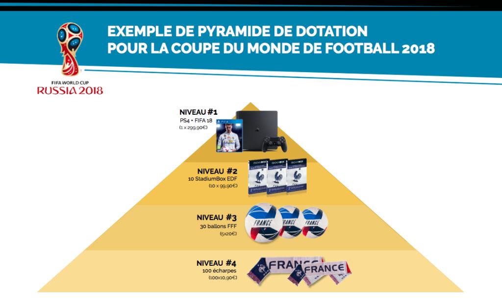 Construire une pyramide de dotation efficace le blog stadium box - Dotation coupe de france ...